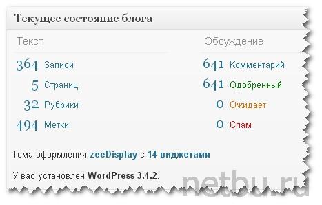 Годовой результат netbu.ru - статистика