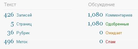 Статистика блога netbu.ru