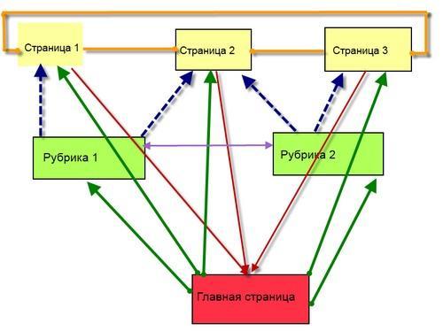 Схема внутренней перелинковки сайта