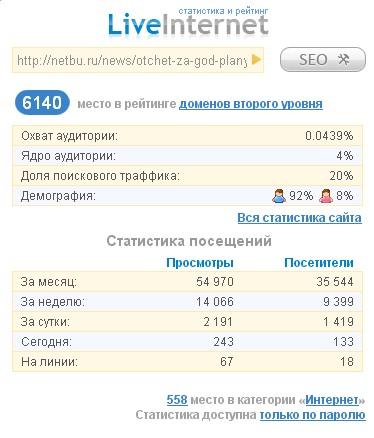 Посещаемость liveinternet