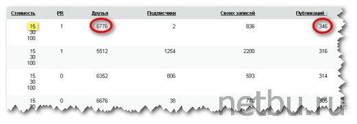 Blogun - стоимость заданий в Вконтакте