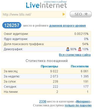 Оценка посещаемости LiveInternet