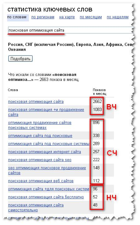 Статистика ключевых слов wordstat.yandex.ru