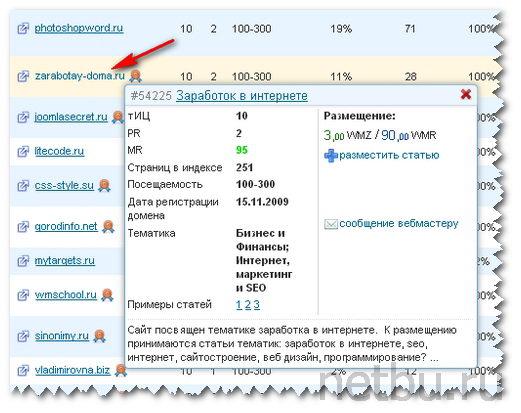 Подробная информация о площадке на бирже статей