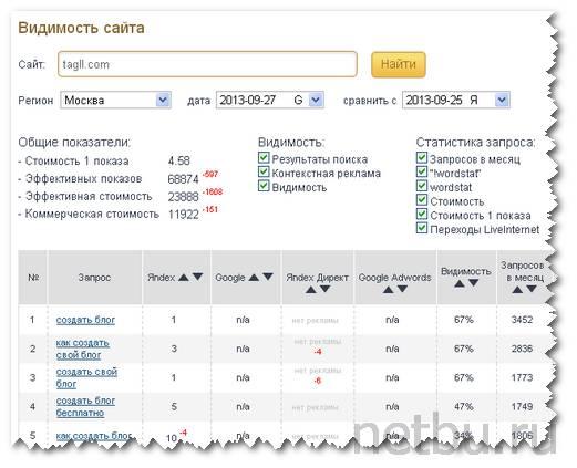 Анализ поисковых запросов в Megaindex