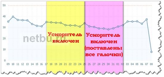 Как до и после ускорен сайт по нагрузке